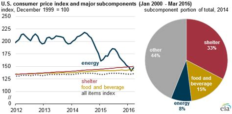 us bureau of labor statistics cpi declining energy prices lower cost of living