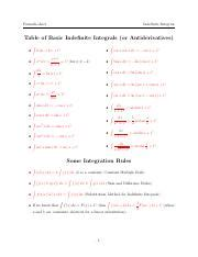 Browsing through an integral table on a dull sunday afternoon some time ago, i came across four tracing their history, it turned out they were originally evaluated when some convergent integrals. Table of Integrals.pdf - Formula sheet Indefinite ...