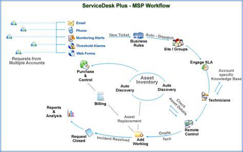 Best Help Desk Software For Msp by Msp Help Desk Software Features Servicedesk Plus Msp