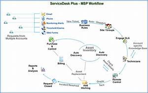 Msp Help Desk Software Features - Servicedesk Plus