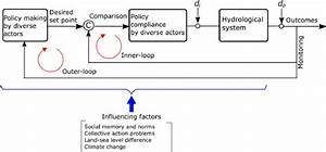 Block Diagram Explaining Two Loop