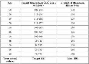 Normal Heart Rate Chart by Age