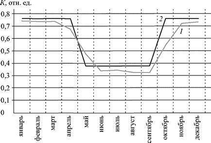 Термодинамический анализ производства электрической энергии N=110 МВт теплоты Q_mn=70 Гкалчас методом коэффициента использования.