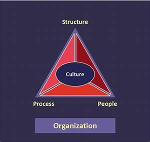 Sales Organisation Chart Pyramid Diagram Organization Triangle Diagram Examples
