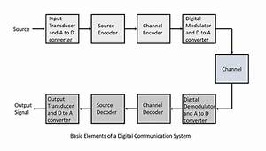 Digital Communication - Quick Guide