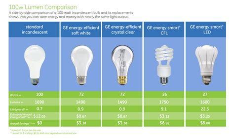 A 7-watt Led (light Emitting Diode) Will Produce The