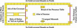 Layout Of The Tabernacle Of Moses