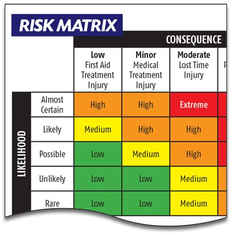 risk matrix risk matrix lockbox safety documentation