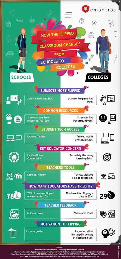 Infographic Classroom Flipped Learning Change Comparative Schools