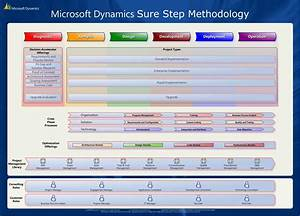 Microsoft Dynamics Sure Step Online Is Now Live