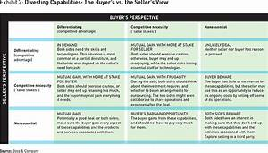 the secret to a successful divestiture With capabilities analysis template