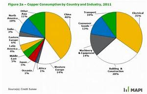 Books, Markets and Places: Copper prices are down and the ...