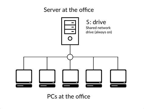 Storage Frame Using Utility Server Network File