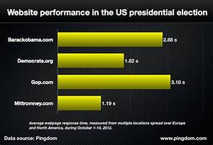 Website performance and uptime in the US presidential election
