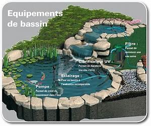 Fabriquer Une Fontaine Sans Pompe : pompe bassin koi ~ Melissatoandfro.com Idées de Décoration
