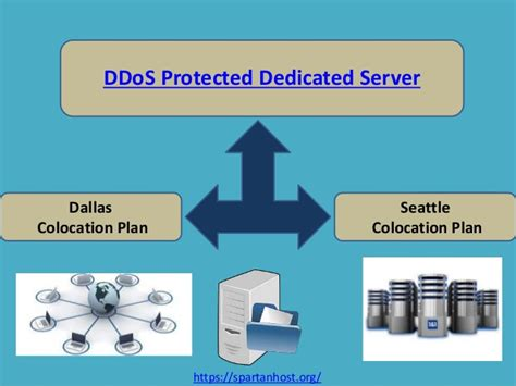 In the battle shared vs cloud and dedicated. DDoS protected dedicated server - spartan host