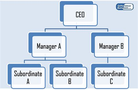 difference  chain  command  span  control