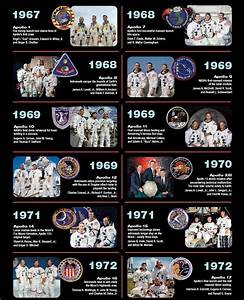 NASA Apollo Missions