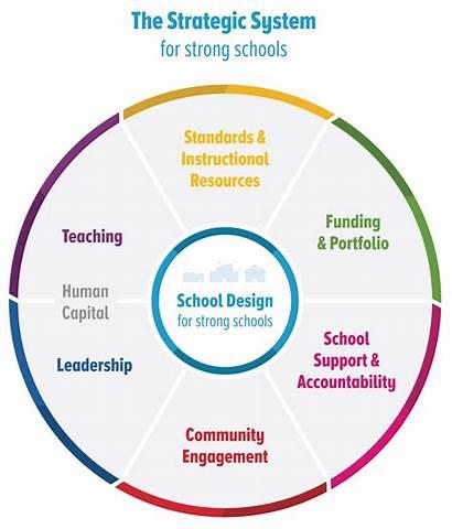 Strategic System Strategies Education Resource Resources Transformation