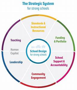 Education Resource Strategies  Urban School Resource