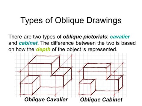 Cabinet Oblique Definition by Cabinet Oblique Pictorial Definition Mail Cabinet
