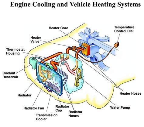 Cooling System Flush Auto Repair Orange