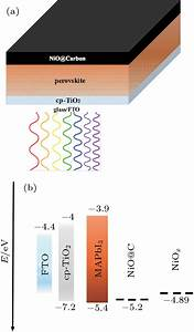 Novel Hole Transport Layer Of Nickel Oxide Composite With Carbon For High