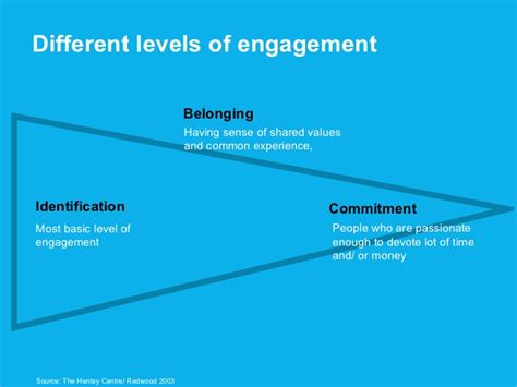 Different Levels Of different levels of engagement identification