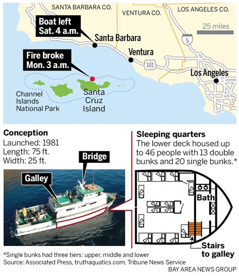 california boat fire bodies    missing