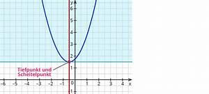 Scheitelpunktform A Berechnen : berechnen der scheitelpunkte von normalparabeln ~ Themetempest.com Abrechnung