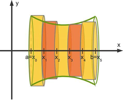 volumen von rotationskoerpern  lernen