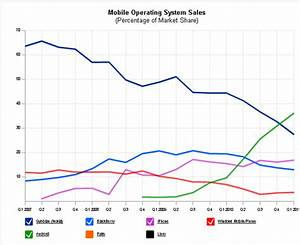Mobile Phone Market Share Meghainfotech