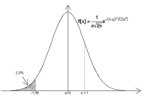 tavole della normale standardizzata funzione di ripartizione della variabile casuale normale