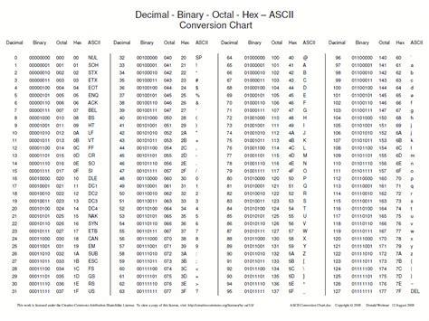 binary code for letters kodowanie tekstu informatyka śledcza digital forensics 46824