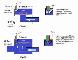 Rainbird Sprinkler Wiring Diagram Download