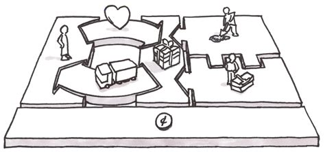 business model canvas  user experience