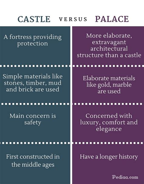 Difference Between Castle And Palace