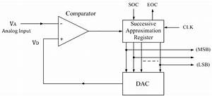 Successive Approximation Type Adc