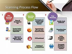 file tracking and digitization solution With document scanning procedures