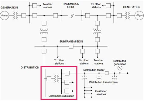 what is distribution substation and its components eep