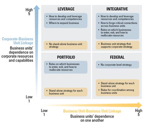 business strategy four logics of corporate strategy