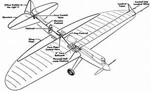 Control Line Aeromodelling Explanation