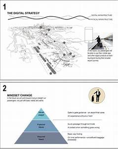 1  Strategy Narrative Visualization   2  A Supporting