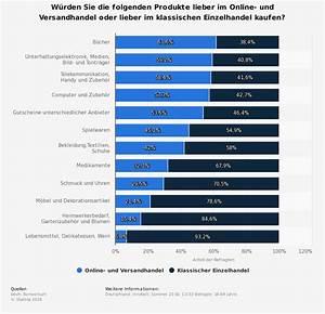 Online Handel Aufbauen : onlinehandel vs einzelhandel einkaufsverhalten nach produktgruppen in deutschland 2015 ~ Watch28wear.com Haus und Dekorationen
