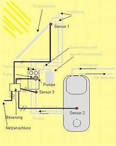 Solaranlage Selbst Bauen : funktionsweise steuerung solaranlage ~ Orissabook.com Haus und Dekorationen