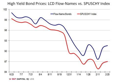 High Yield Bond Issuance, Sentiment, Pick Up In February. Data Privacy Management Disability Loans Cash. North Charlottesville Self Storage. Lawyer For Drivers License Ski Travel Agents. Applying For Credit Card Hurt Credit. Property Management Software For Small Business. Denver Car Accident Lawyer Rollover Roth 401k. University Of Texas Graduate Programs. Average Price For Root Canal