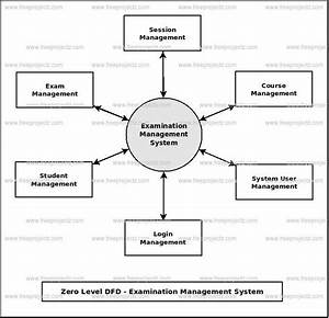 Examination Management System Dataflow Diagram  Dfd  Freeprojectz