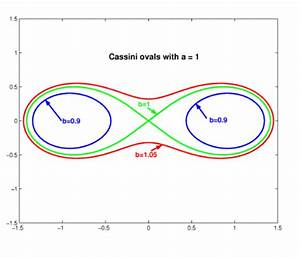Cassini oval (page 2) - Pics about space