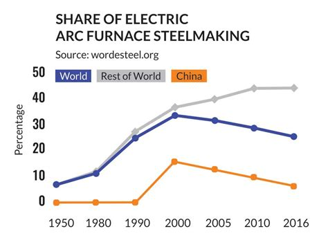 share  electric arc furnace steelmaking steel news