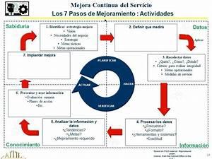 Itilita Presenta  En La Etapa De Mejora Continua Del